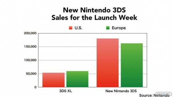 1502-17 New 3DS Ventas