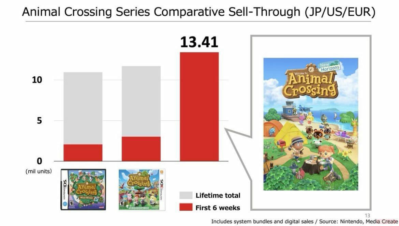 Ventas Animal Crossing New Horizons comparativa serie