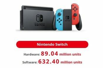 Nintendo Switch ventas a 30 junio 2021
